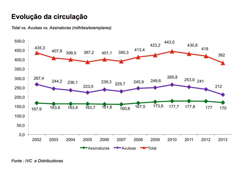 evolucao-circulacao-2